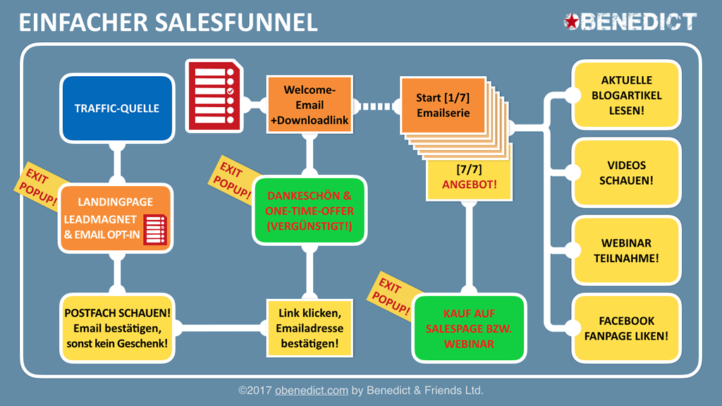 SUN & MONEY | Minimum Salesfunnel
